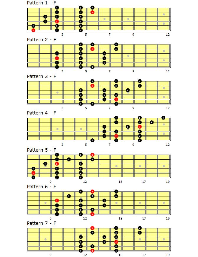 For the 3 note-per-string players--how do you visualize arpeggios?-7-patterns-f-jpg