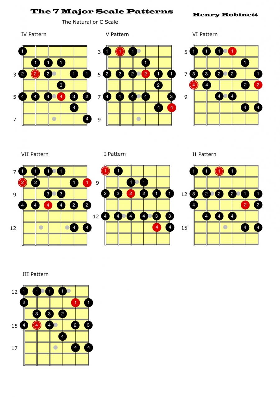 For the 3 note-per-string players--how do you visualize arpeggios?-7-major-scale-patterns-jpg