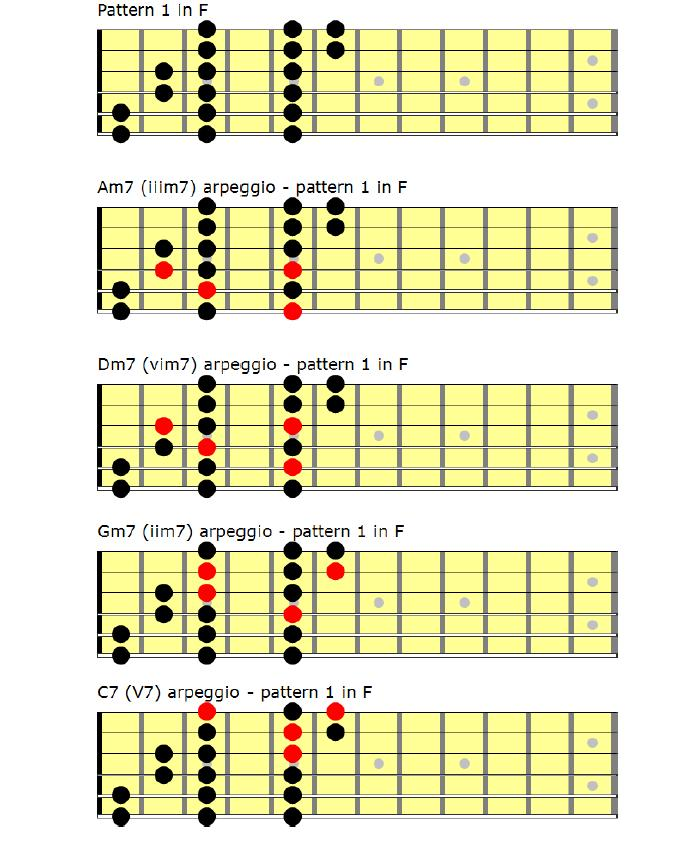 For the 3 note-per-string players--how do you visualize arpeggios?-pattern-1-arpeggio-stack-jpg