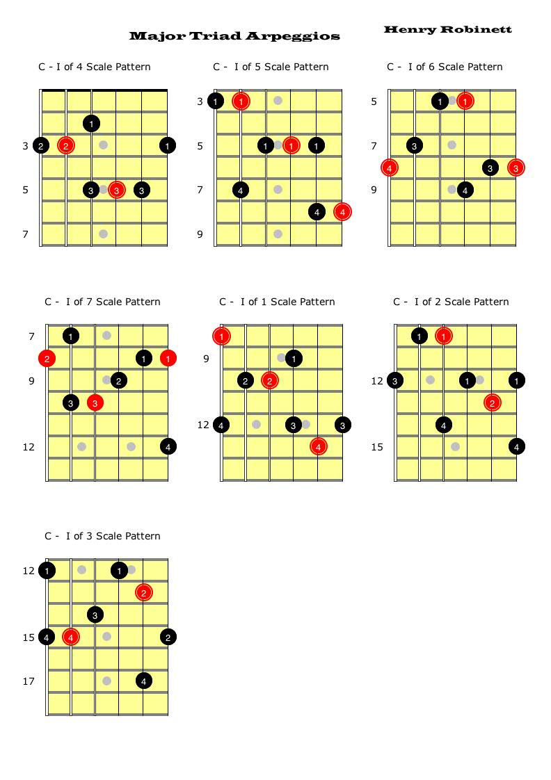 For the 3 note-per-string players--how do you visualize arpeggios?-major-triad-arpeggios-jpg
