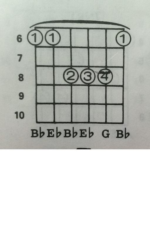 Eb chord