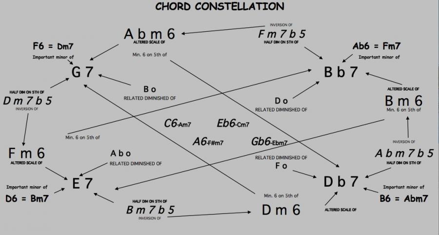 Official Barry Harris Thread-chord-constellation-jpg