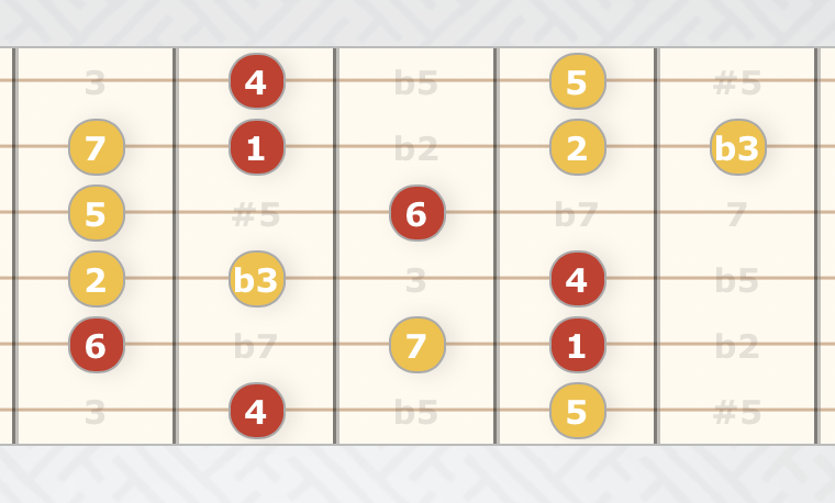 Introduction to Jazz Guitar Soloing Chapter 16 & 17-screenshot-2019-01-15-21-33-54-png