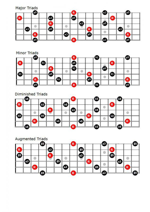 Garrison Fewell's Melodic Approach - Ch 1-2-willmilnetriads1-jpg
