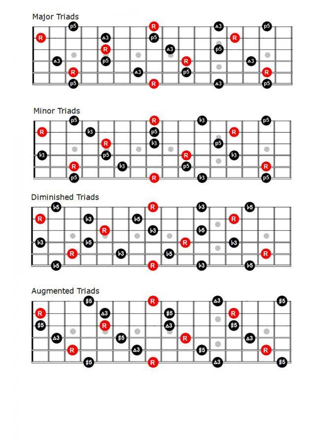 Fewell's Melodic Approach - Ch. 1-2-willmilnetriads1-jpg
