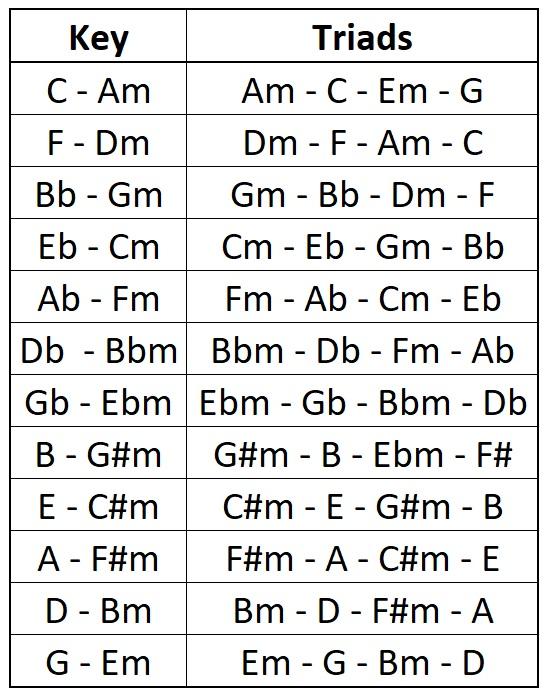 Fewell's Melodic Approach - Ch. 1-2-triads-jpg