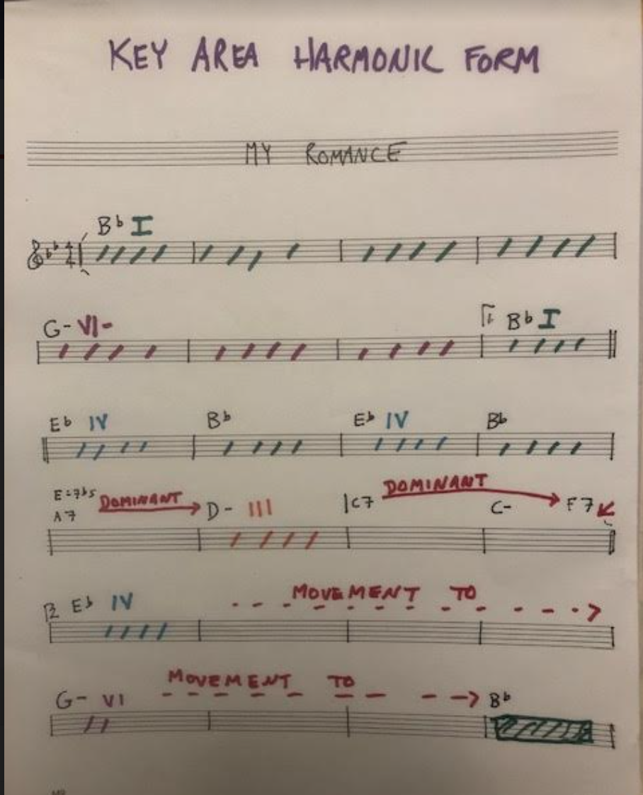 The Three Week Immersion: Study group for a tune based practice routine-screen-shot-2021-07-03-9-57-07-am-png