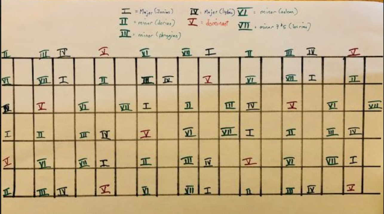 The Three Week Immersion: Study group for a tune based practice routine-screen-shot-2021-09-21-8-16-57-am-png