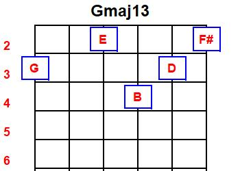 Recommendations for creating chord diagrams-gmaj13-jpg