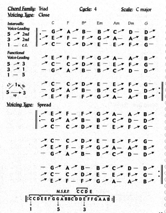 mick goodrick voice leading almanac pdf download