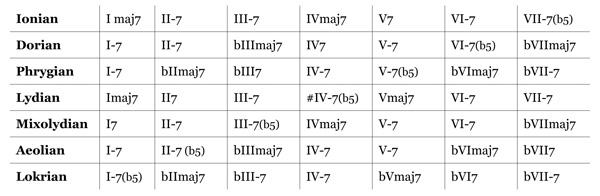 Modal Interchange Question-mi_chart1-jpg