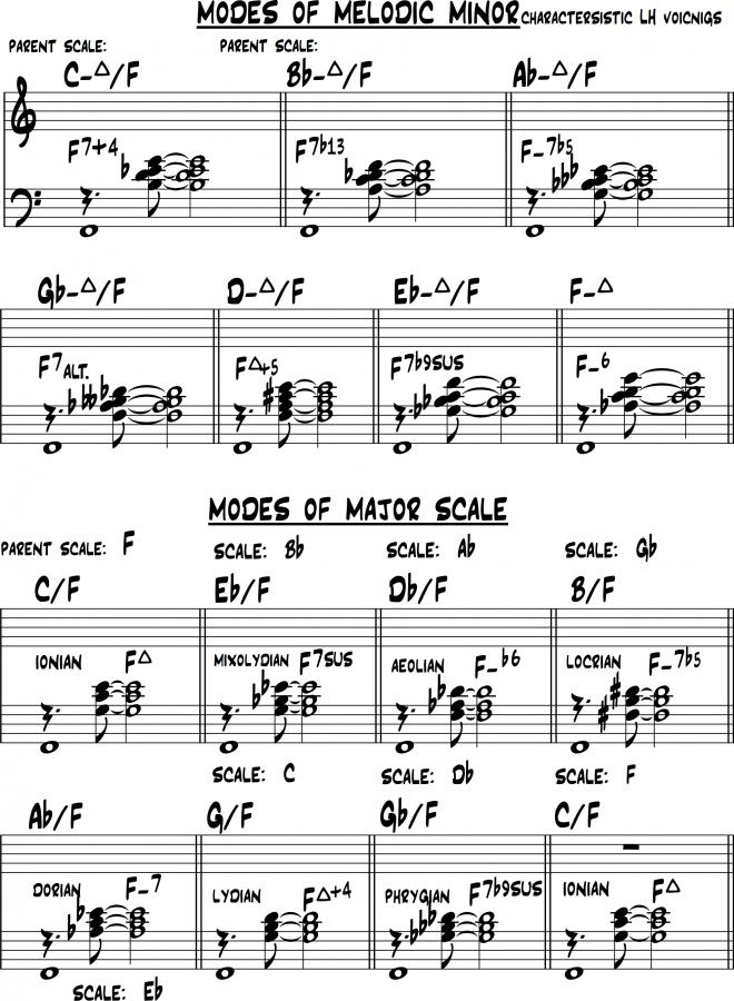 The Jazz Theory Book by Mark Levine-modes-jpg