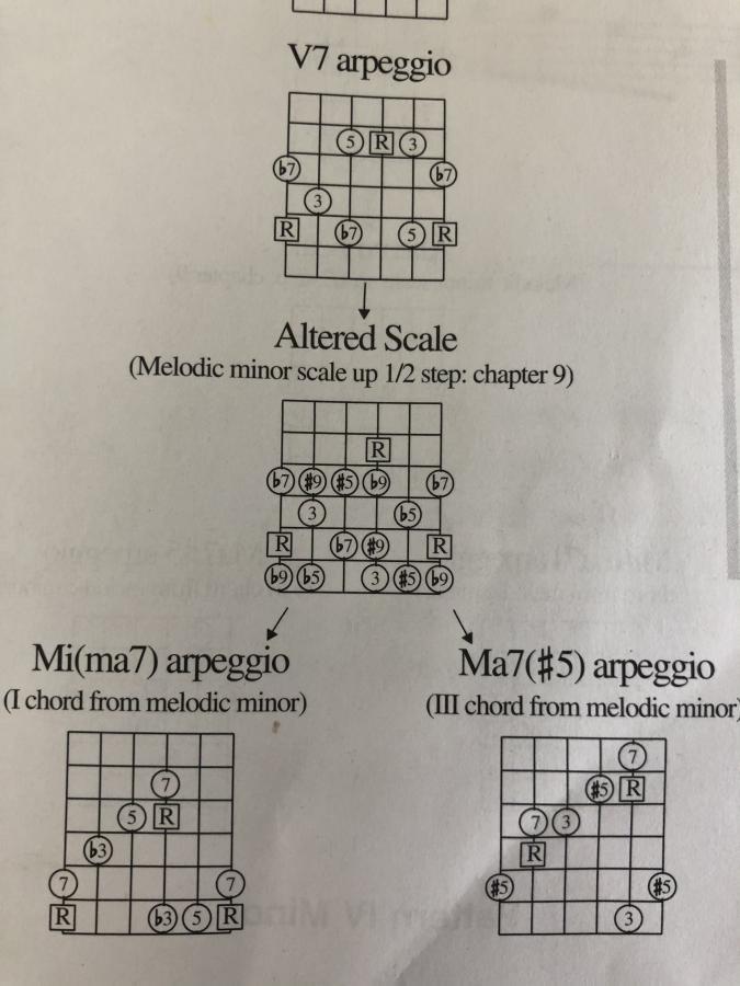 Melodic Minor to Altered scale (Elliot soloing book)-40bf162e-8415-412f-89ec-a4da43bcfe3c-jpg