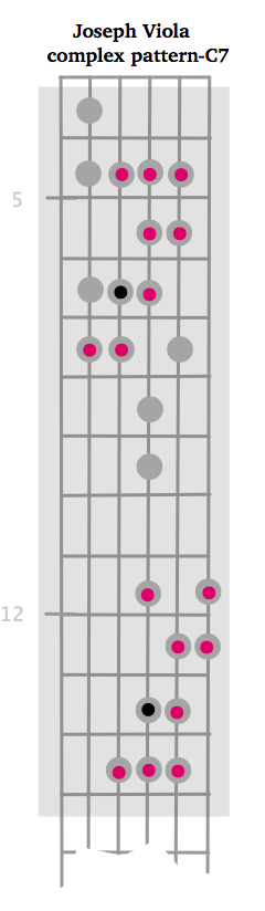 What scale is this?-viola-c7-pattern-png