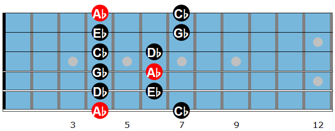 Ab minor pentatonic scale