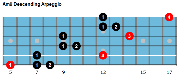 Am9 descending arpeggio