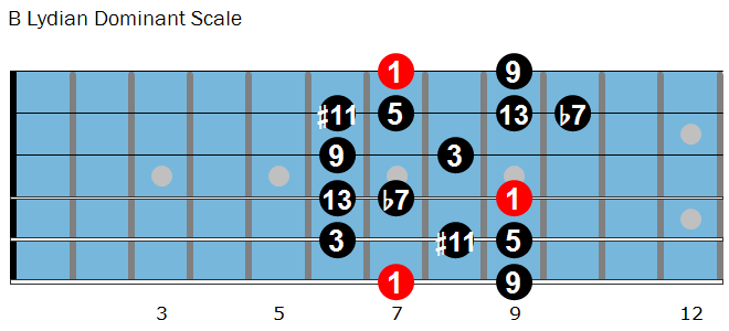 B Lydian Dominant scale
