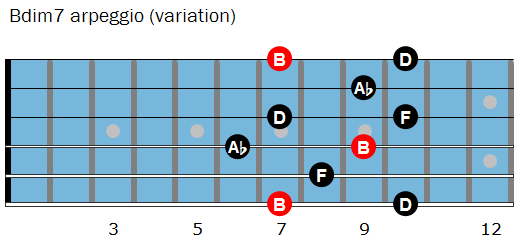 Bdim7 arpeggio shape 2