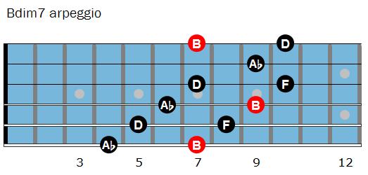 Bdim7 arpeggio shape 1