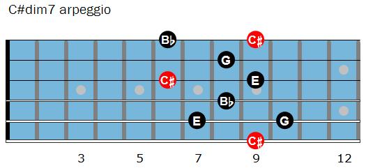 C#dim7 arpeggio shape