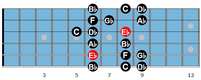 Eb Dorian Scale 1