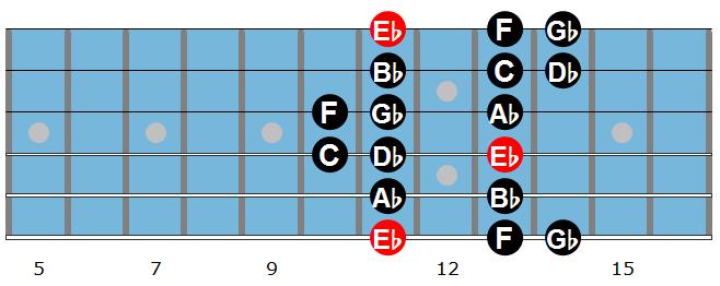 Eb Dorian Scale 2