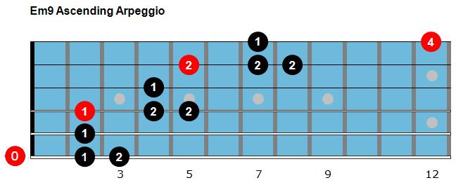gypsy jazz guitar arpeggios pdf