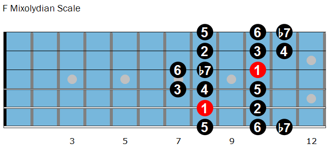 F Mixolydian scale