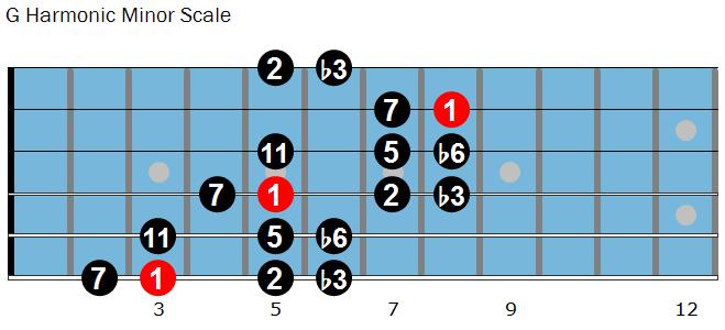 G Harmonic Minor Scale