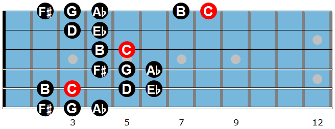 The Gypsy Minor Scale Diagram 1