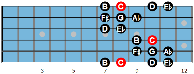 The Gypsy Minor Scale Diagram 2