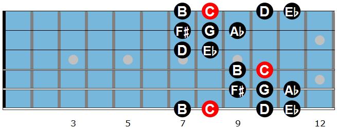 The Gypsy Minor Scale Diagram 2