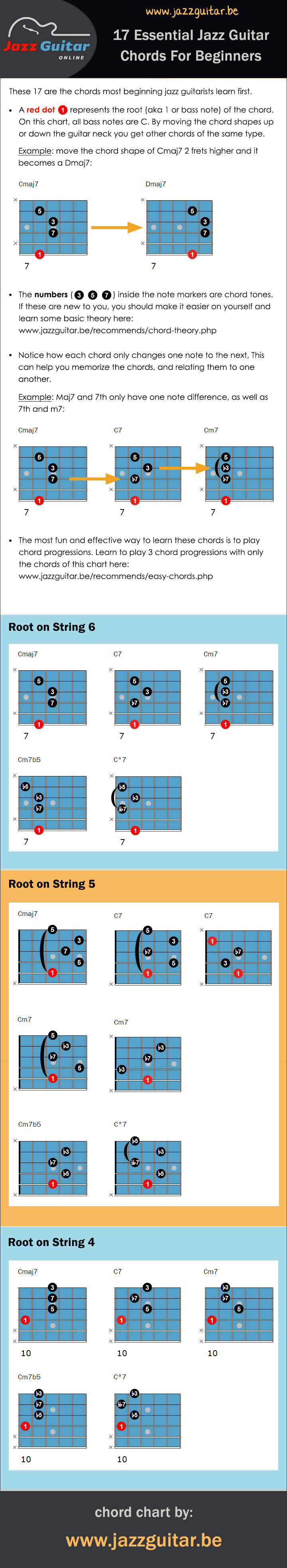 17 essential jazz guitar chords for beginners chord chart beginner jazz guitar chord chart baditri Images