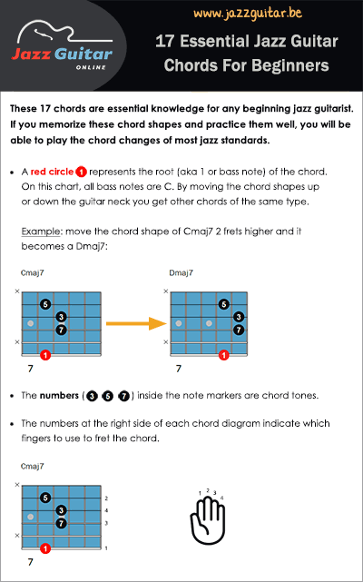 Jazz Guitar Online - Free Jazz Guitar Lessons, Tabs, Chords & Charts