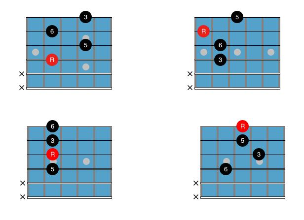 Major Jazz Guitar Chords For Beginners