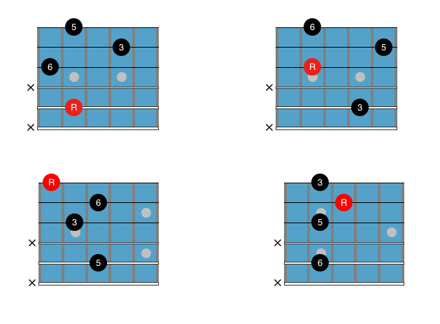 Major Jazz Guitar Chords For Beginners