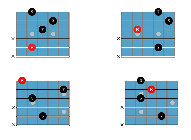Guitar Chord Chart : Drop 3 Cmaj6