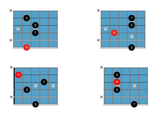 Guitar Chord Chart : Drop 3 Cmaj7
