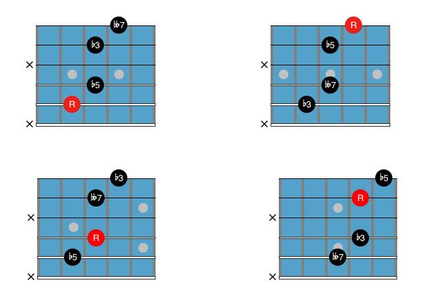 Guitar Chord Chart : Drop 2 and 4 dim7 2
