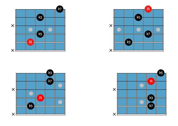 Guitar Chord Chart : Drop 2 and 4 m7b5 2