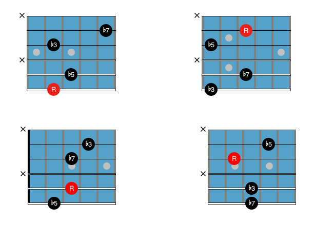 Guitar Chord Chart : Drop 2 and 4 m75