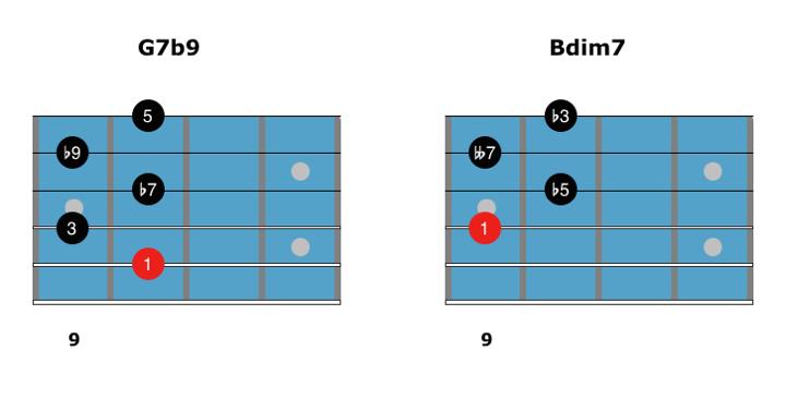 Dim7 Chords 8