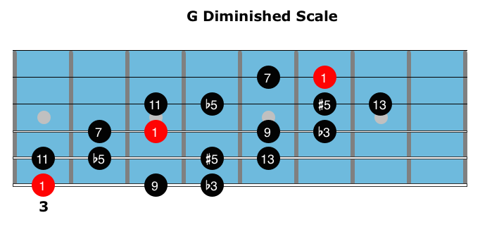 Diminished Scale 3