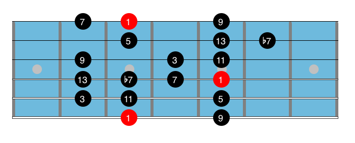 Guitar Fretboard : Guitar Scale : Bebop Scale
