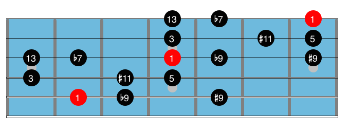 Dominant Diminished Scale 2