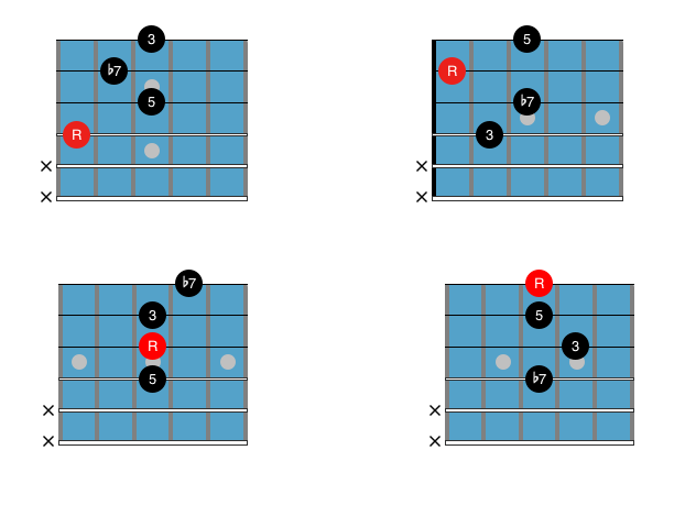 Guitar Chord Chart : Drop 2 C7 2