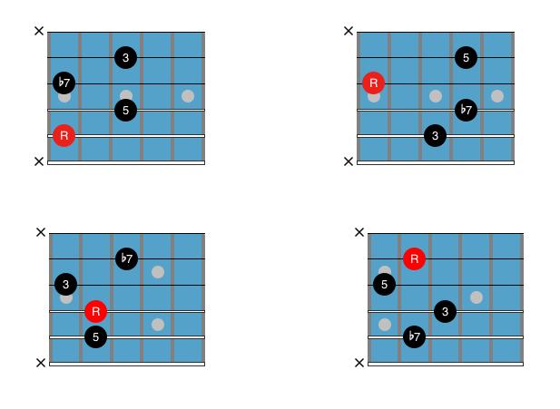 Guitar Chord Chart : Drop 2 C7