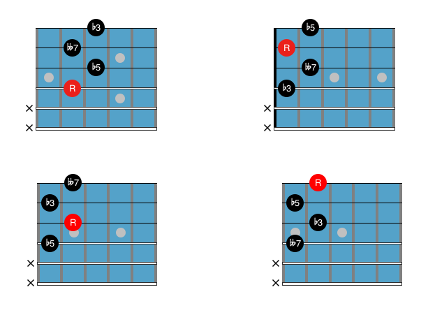 Guitar Chord Chart : Drop 2 dim 7 2