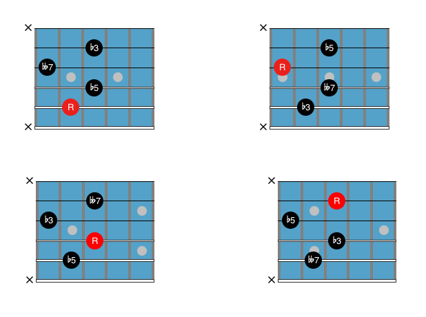 Guitar Chord Chart : Drop 2 dim7