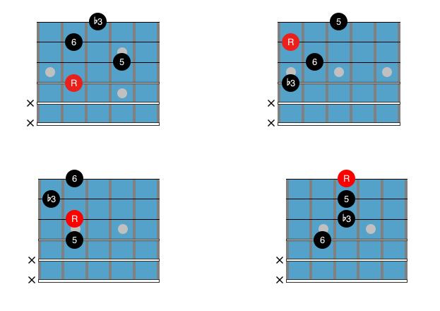Guitar Chord Chart : Drop 2 Cm6 2